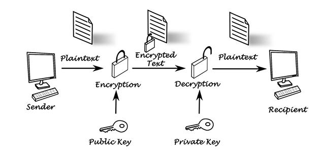 Cara Kerja Teknologi Enkripsi