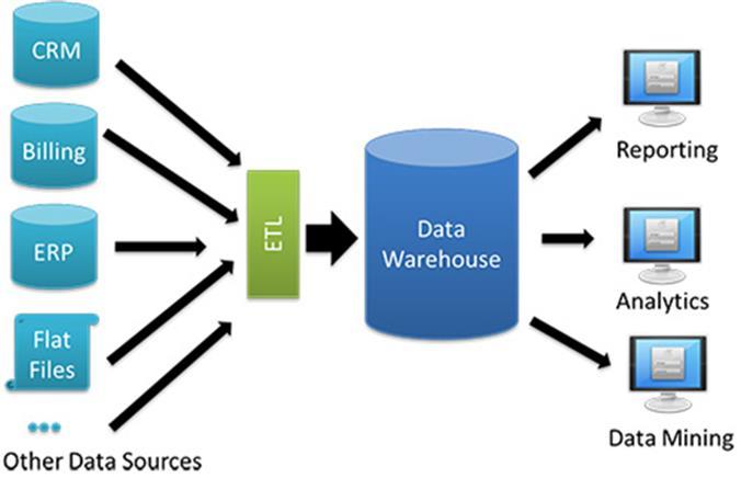 Pengertian Data Warehouse Serta Penjelasannya Robicomp