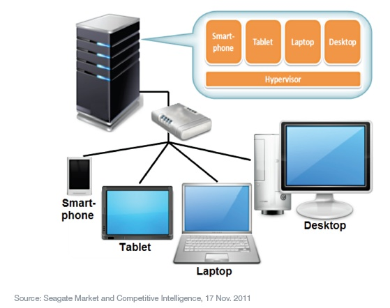 Infrastruktur Virtual Desktop