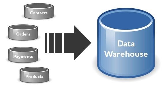 Konsep Dasar Data Warehouse
