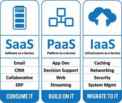 Layanan Cloud Storage
