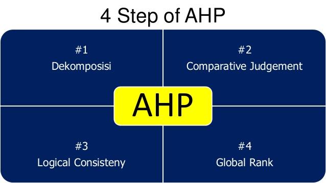 Metode AHP sistem pakar