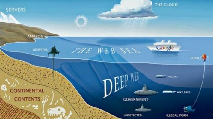 Perlukah mengakses deep web