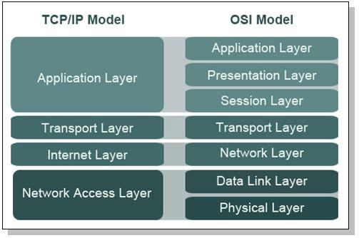 IP untuk standarisasi jaringan