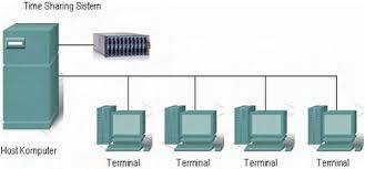 Time Sharing System komputer