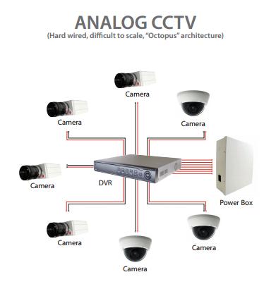 Cara kerja CCTV Analog