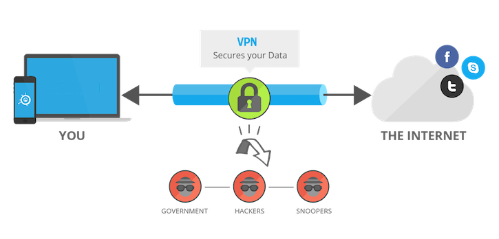 Fungsi Utama VPN