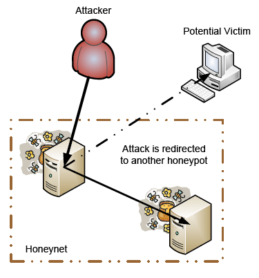 Honeypot Security System
