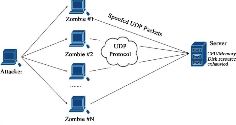 UDP Flooding