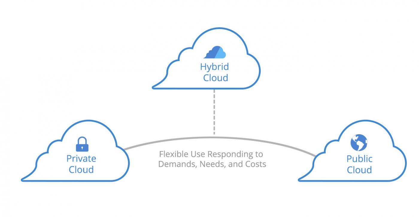 pengertian hybrid cloud