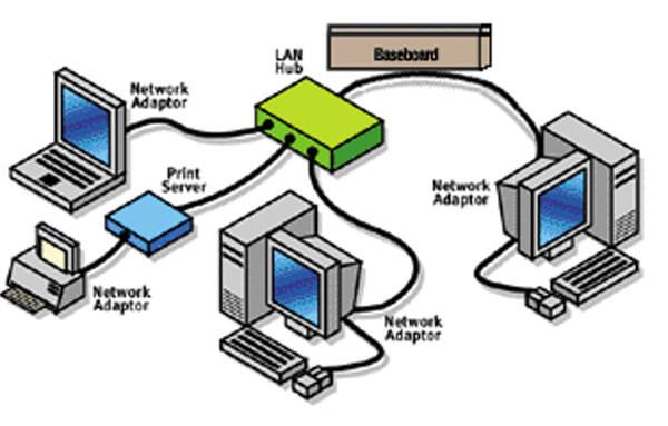 Jaringan Kabel Atau Wired