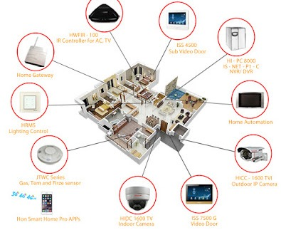 contoh Home Security System
